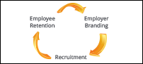 Build a strong Employer Brand
